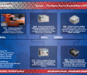 EMS Product Timeline